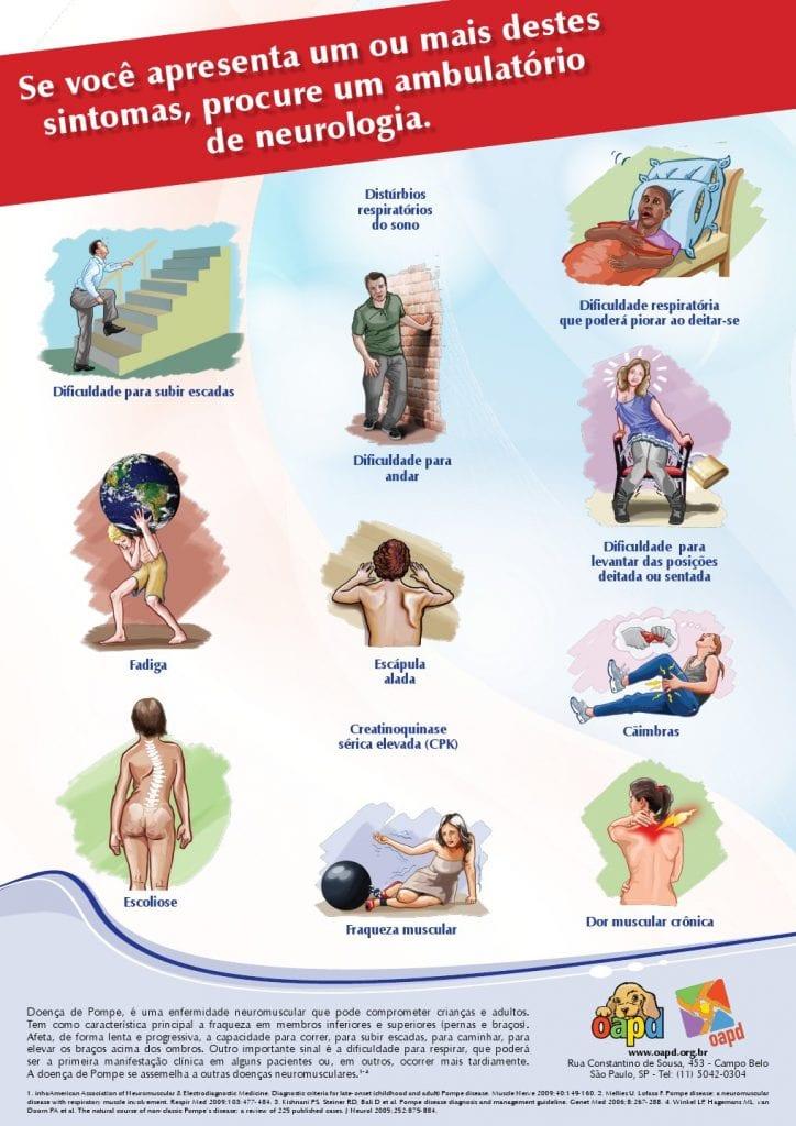 Sintomas Doença de Pompe